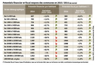 Potentiels financier et fiscal