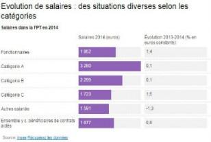 Salaires dans la FPT : des inégalités de plus en plus fortes