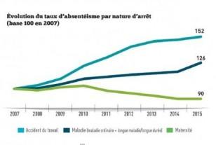 L'absentéisme dans la fonction publique territoriale progresse de 26% en 8 ans