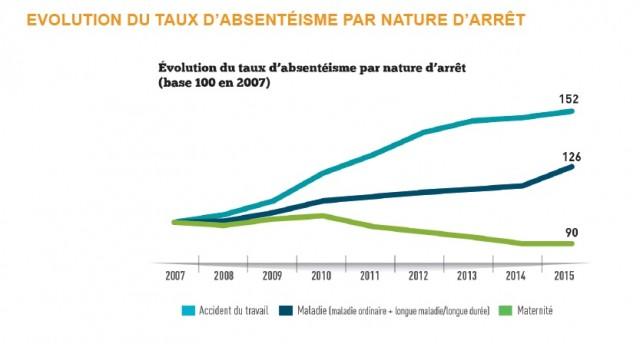 graph-1-evol-absenteisme