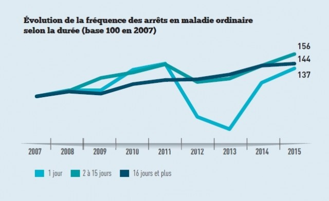 graph-2a-effet-jour-carrence