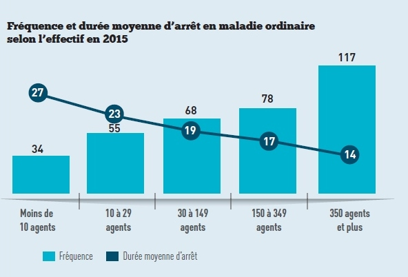 graph-5-effet-taille