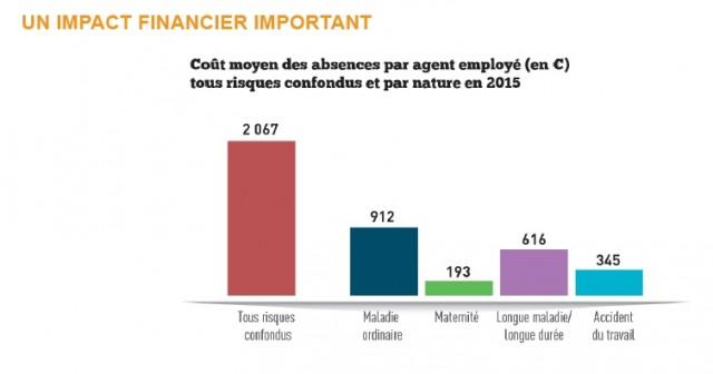 graph-6a-impact-financier