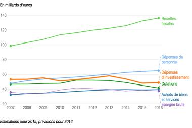 Investissement des collectivités : le rebond se confirme dès 2016