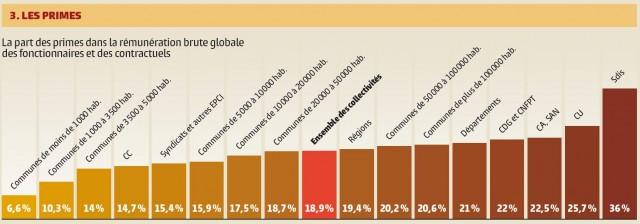 Source : Bilans sociaux 2013, 9e synthèse nationale des rapports sur l'Etat au 31 déc. 2013 des collectivités territoriales, CNFPT. Cliquez sur l'image pour l'agrandir.