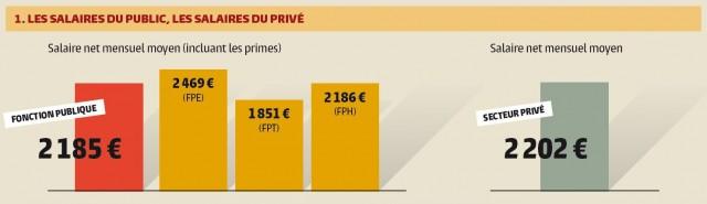 Source : Rapport annuel de la fonction publique 2015, chiffres 2013. Cliquez sur l'image pour agrandir.