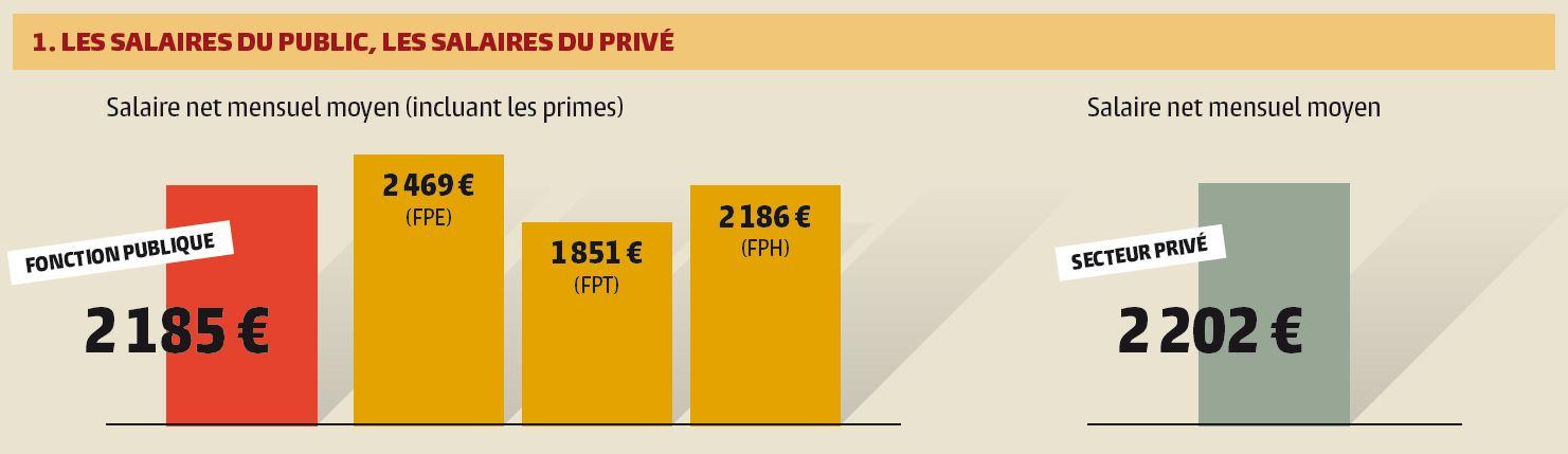 b2c2e63536e 1 – Comparaison des salaires nets moyens entre fonctions publiques et avec  le secteur privé