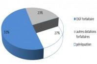 Décomposition de l'effet dotations dans l'explication de disparités des dépenses des communes.