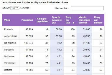 Combien de pauvres dans les 100 plus grandes villes ?