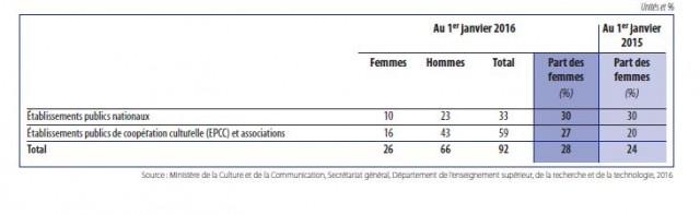 Le nombre de femmes directrices d'un EPCC ou d'une association culturelle a progressé de 7% de 2015 à 2016.