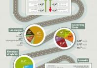 [Infographie] Bus propres : où en sont les collectivités ?