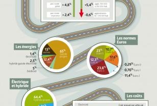 [Infographie] Bus à faibles émissions : où en sont les collectivités ?