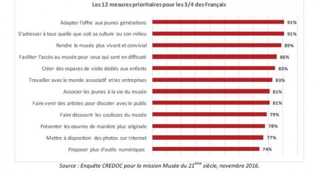 INFOGRAPHIE ATTENTES PUBLICS MUSEESCapture