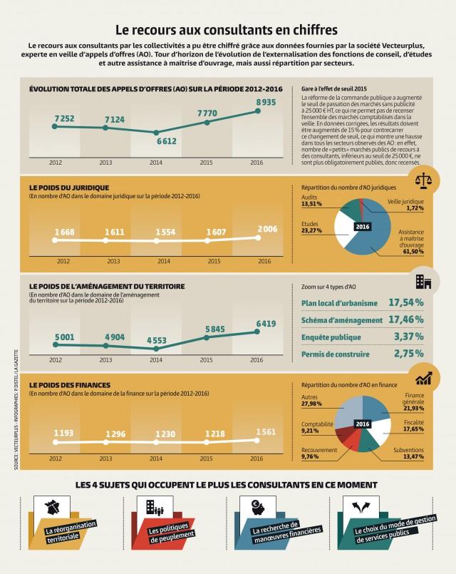 Infographie : Pascale Distel, La Gazette