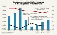 Performances budgétaires des communes et groupements à fiscalité propre