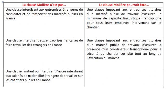 Tableau Clause Molière