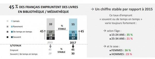 Source : Les Français et la lecture, Ipsos-CNL, mars 2017