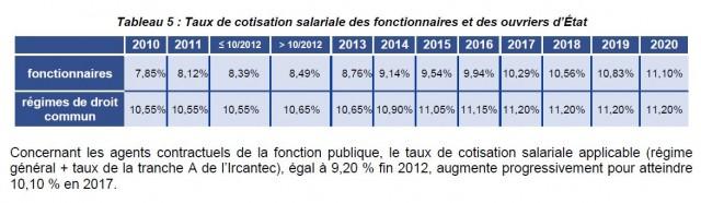 Source : Rapport sur les pensions de retraite de la fonction publique, Annexe PLF 2017