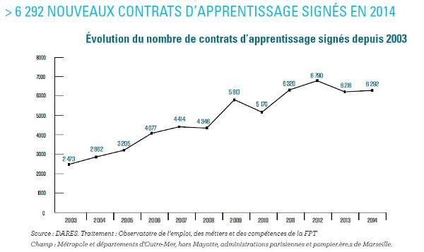 Evolution du nombre de contrats d'apprentissage entre 2003 et 2014