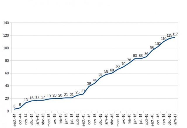Evolution du nombre de bibliothèques raccordées à PNB (tous pays confondus), source : Eléments d'évaluation du dispositif Prêt numérique en bibliothèque, mars 2017