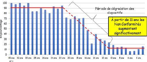 Taux de non-conformité en fonction de l'âge de l'installation au moment de la visite (1361 installations)