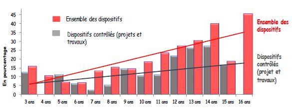 Comparatif du taux de non-conformité en fonction de l'âge du dispositif au moment de la visite avec ou sans contrôle du SPANC.