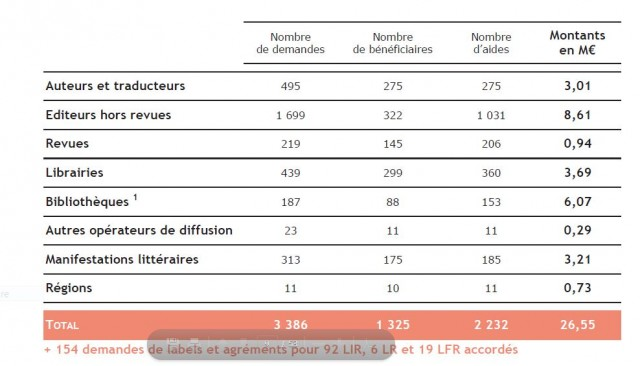 CNL aides en 2016 Capture