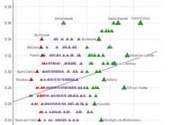 Les inégalités de la France d'en haut et de la France d'en bas, dans les communes de plus de 20 000 habitants