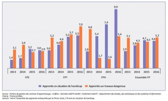 La part des bénéficiaires des nouveaux contrats d'apprentissage dans la fonction publique en situation de handicap et sur travaux dangereux (en%)