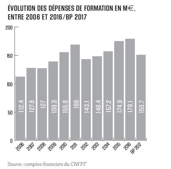 graph evol depenses formations