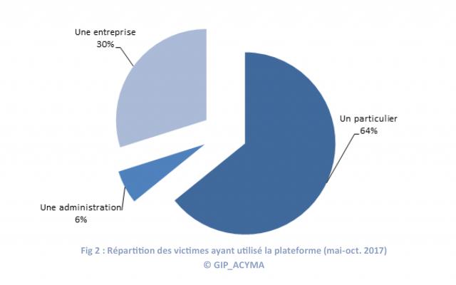 Fig2- Victimes référencées (002)