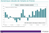 Créations d'emplois salariés en France.