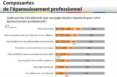 Baromètre 2017 «La Gazette»-MNT : « Alerte sur le bien-être au travail»
