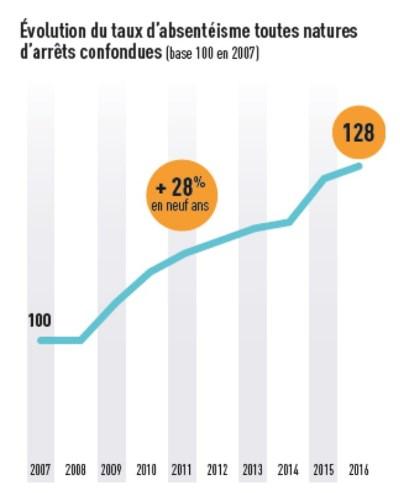 graph1 evol taux d'absence sur 9 ans RD