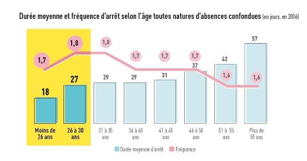 graph4 age et absence RD