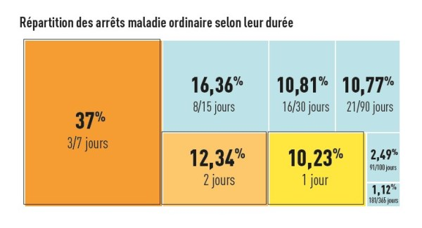 graph6 répartition arret maladie ordinaire RD