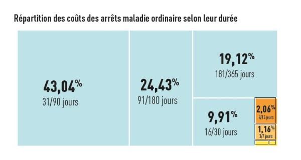 graph7 répartition cout maladie ordinaire RD