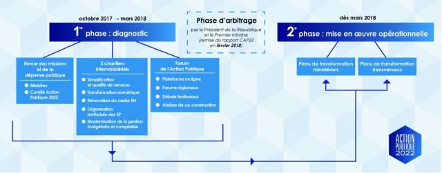 """Les différentes étapes de l'initiative """"Action publique 2022"""""""