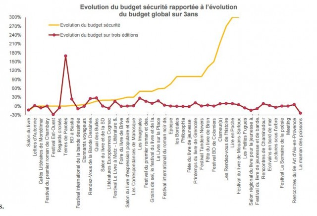 cnl budget securite Capture