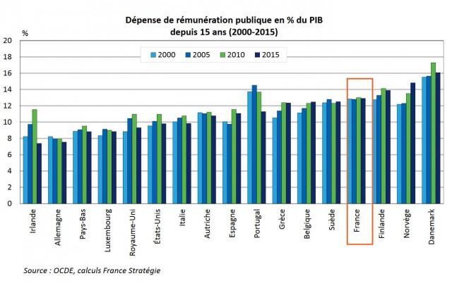 depenses_remunerations