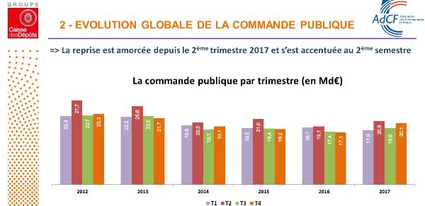 Evolution commande publique de 2012 à 2017 Caisse des Dépôts & AdCF