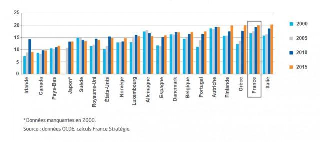 La France, championne des prestations sociales
