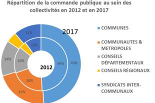 Répartition de la commande publique 2017 au sein des collectvités territoriales