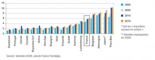 Les transferts sociaux représentent 6 % du PIB de la France, soit 10% des dépenses publiques.