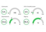 Observatoire de l'open data : un long chemin pour les petites communes