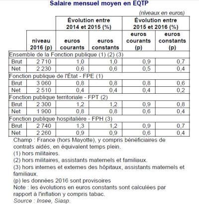 Salaire net moyen dans la fpt en 2016 1 900 euros par mois - Grille salaire collectivite territoriale ...
