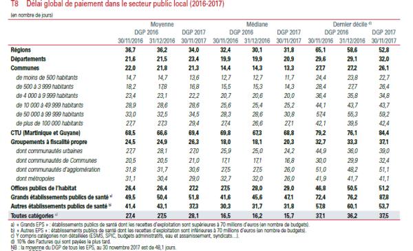 Délai global de paiement dans le secteur public local (2016-2017)