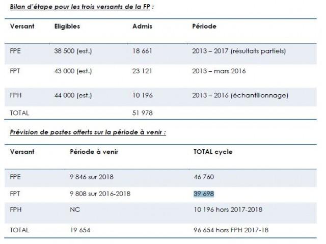 Bilan et prévisions du plan de titularisation des contractuels Source : DGAFP.