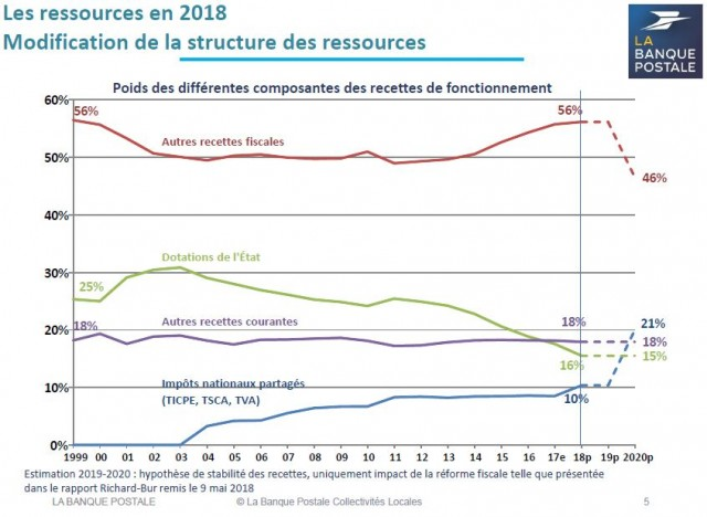 note conjoncture poste 2018 3