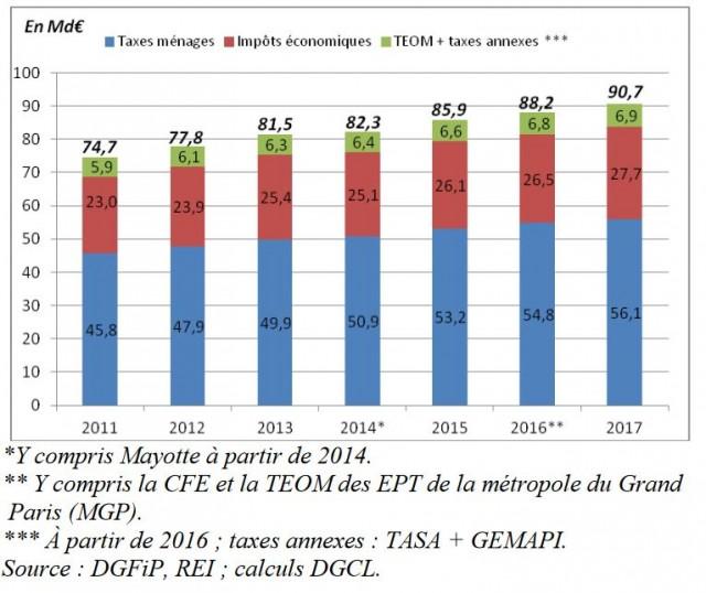 Evolution de la fiscalité directe locale 2017